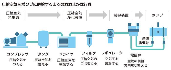 圧縮空気をポンプに供給するまでのおおまかな工程