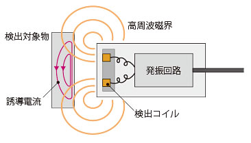 近接スイッチの動作原理