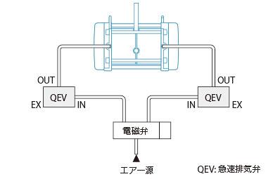 本体と電磁式切替弁(電磁弁)の間に急速排気弁を設置した図