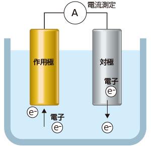 残留塩素濃度の計測原理