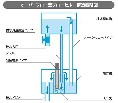 オーバーフロー型フローセル 構造概略図