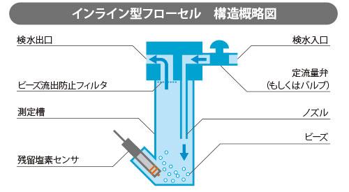 インライン型フローセル 構造概略図