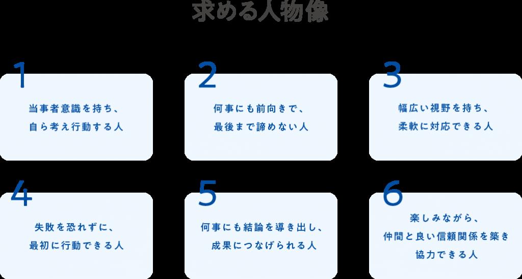 [求める人物像]1.当事者意識を持ち、自ら考え行動する人 2.何事にも前向きで、最後まで諦めない人 3.幅広い視野を持ち、柔軟に対応できる人 4.失敗を恐れずに、最初に行動できる人 5.何事にも結論を導き出し、成果につなげられる人 6.楽しみながら、仲間と良い信頼関係を築き協力できる人