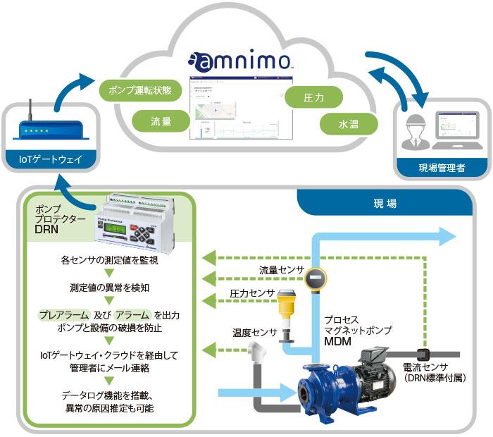 pump guard システムイメージ